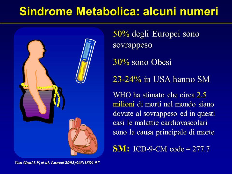 Sindrome Metabolica: alcuni numeri 50% degli Europei sono sovrappeso 30% sono Obesi 23-24% in USA hanno SM WHO ha stimato che circa 2.5 milioni di morti nel mondo siano dovute al sovrappeso ed in questi casi le malattie cardiovascolari sono la causa principale di morte SM: ICD-9-CM code = 277.7 Van Gaal LF, et al.