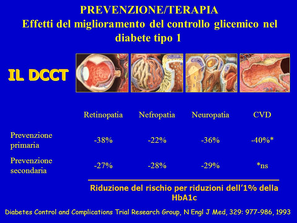 IL DCCT Riduzione del rischio per riduzioni dell1% della HbA1c Diabetes Control and Complications Trial Research Group, N Engl J Med, 329: 977-986, 1993 PREVENZIONE/TERAPIA Effetti del miglioramento del controllo glicemico nel diabete tipo 1 RetinopatiaNefropatiaNeuropatiaCVD Prevenzione primaria -38%-22%-36%-40%* Prevenzione secondaria -27%-28%-29%*ns