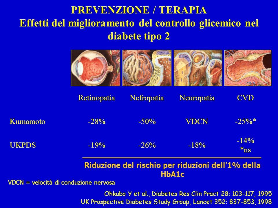 Riduzione del rischio per riduzioni dell1% della HbA1c Ohkubo Y et al., Diabetes Res Clin Pract 28: 103-117, 1995 UK Prospective Diabetes Study Group, Lancet 352: 837-853, 1998 VDCN = velocità di conduzione nervosa RetinopatiaNefropatiaNeuropatiaCVD Kumamoto-28%-50%VDCN-25%* UKPDS-19%-26%-18% -14% *ns PREVENZIONE / TERAPIA Effetti del miglioramento del controllo glicemico nel diabete tipo 2