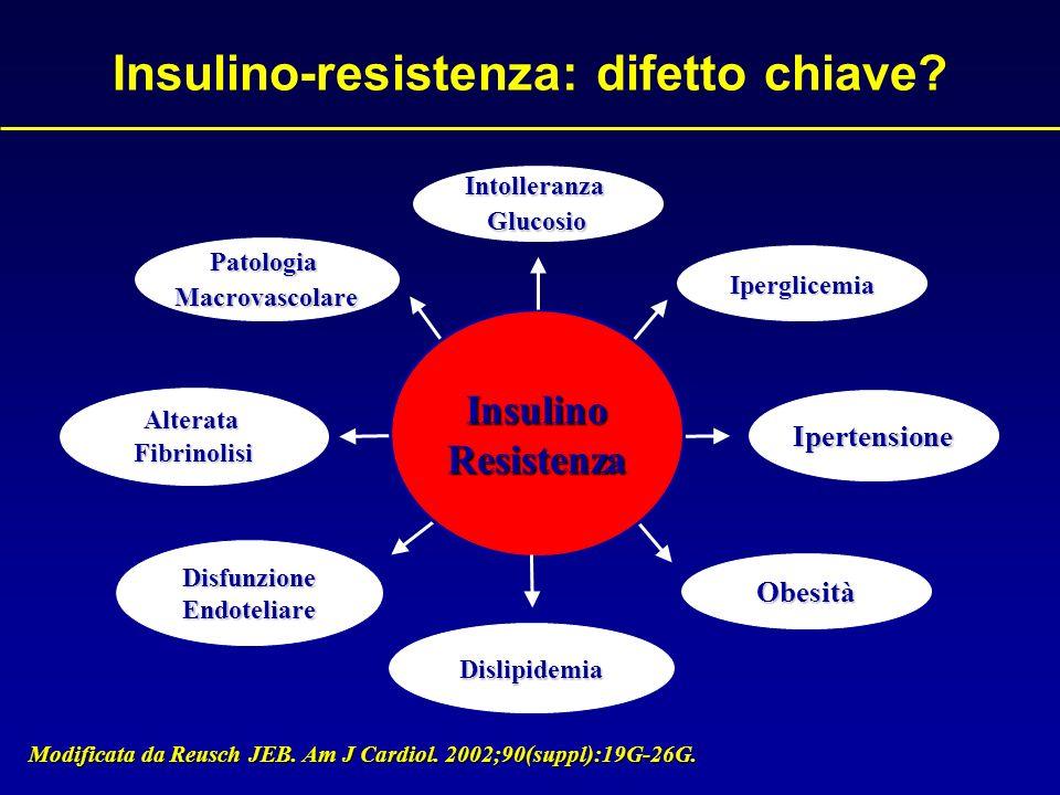 Obesità Addominale Intolleranza Glucosio/Resistenza Insulina Ipertensione Dislipidemia Aterogena Stato Proinfiammatorio/ Protrombotico National Cholesterol Educational Program (NCEP), Adult Treatment Panel (ATP) III; 2001 DiabeteDiabete CVDCVD La sindrome metabolica come cluster di fattori di rischio