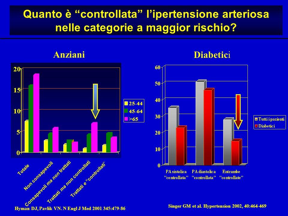 Quanto è controllata lipertensione arteriosa nelle categorie a maggior rischio.