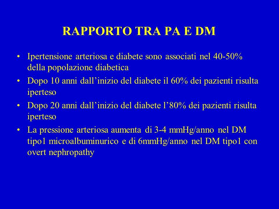 RAPPORTO TRA PA E DM Ipertensione arteriosa e diabete sono associati nel 40-50% della popolazione diabetica Dopo 10 anni dallinizio del diabete il 60% dei pazienti risulta iperteso Dopo 20 anni dallinizio del diabete l80% dei pazienti risulta iperteso La pressione arteriosa aumenta di 3-4 mmHg/anno nel DM tipo1 microalbuminurico e di 6mmHg/anno nel DM tipo1 con overt nephropathy