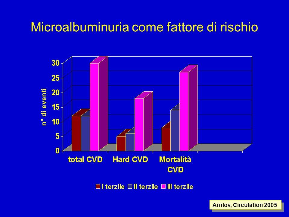 Microalbuminuria come fattore di rischio Arnlov, Circulation 2005