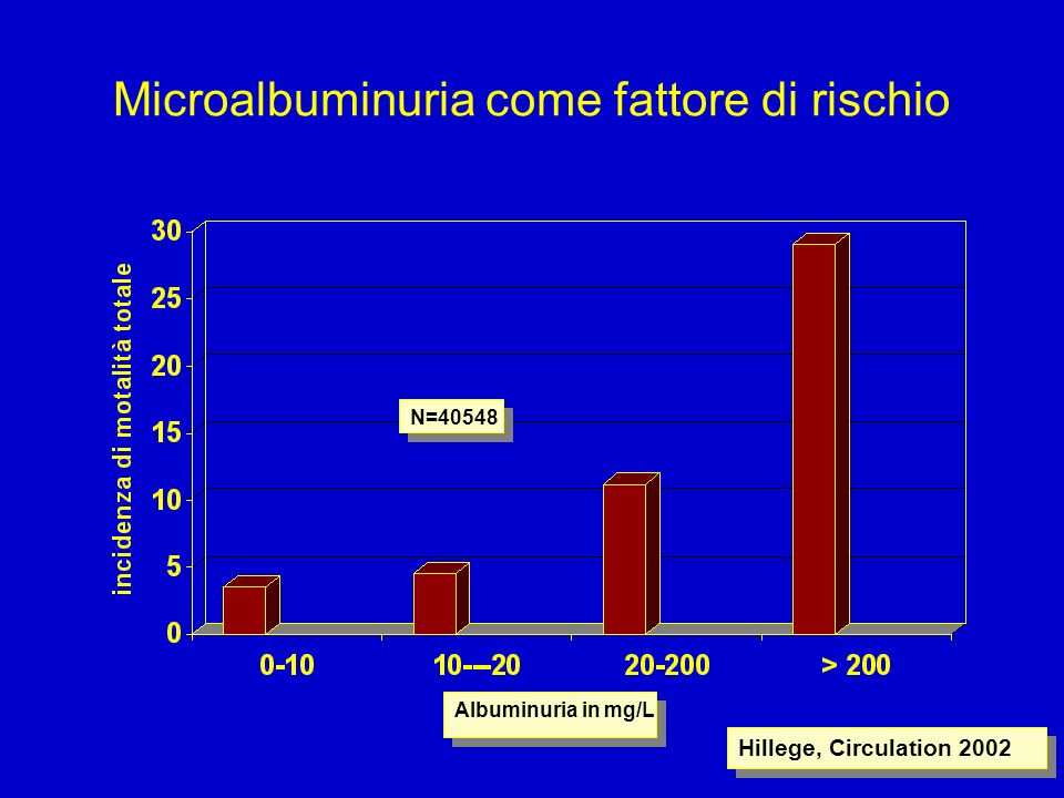 Microalbuminuria come fattore di rischio Albuminuria in mg/L Hillege, Circulation 2002 N=40548