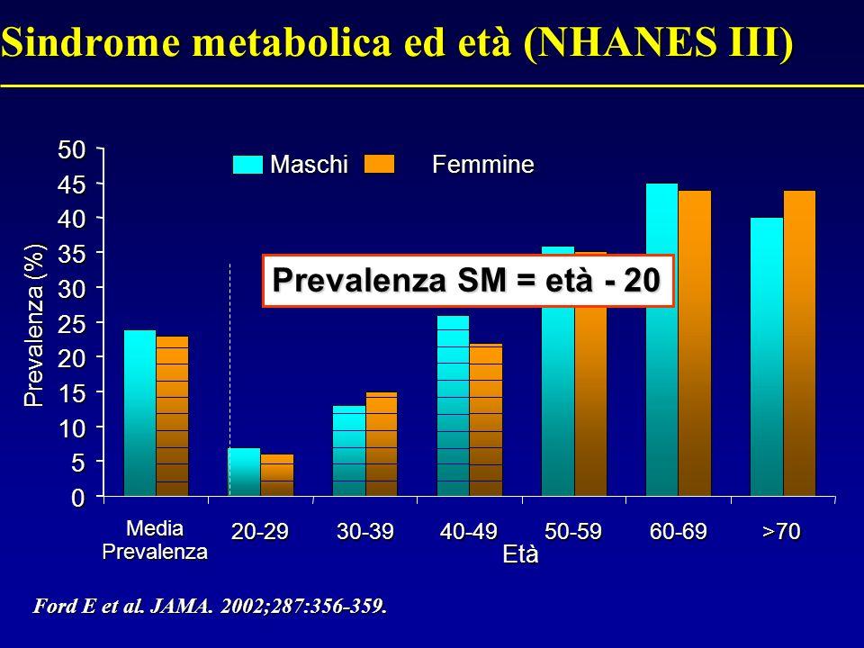 0 5 10 15 20 25 30 35 40 45 50 20-2930-3940-4950-5960-69>70 Sindrome metabolica ed età (NHANES III) Prevalenza (%) Età Maschi Femmine Ford E et al.