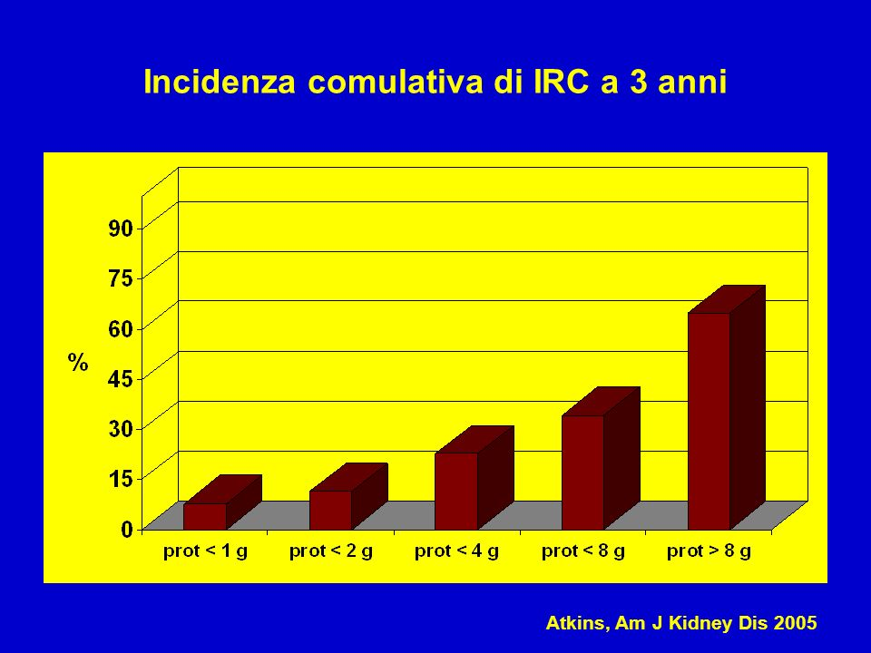 Incidenza comulativa di IRC a 3 anni Atkins, Am J Kidney Dis 2005