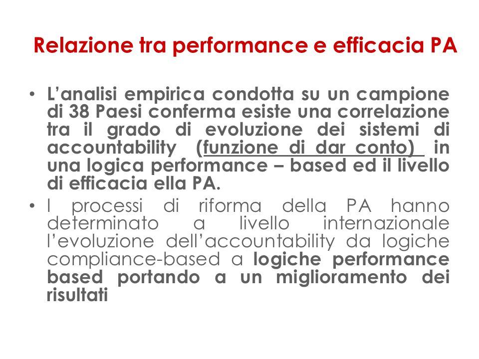 Relazione tra performance e efficacia PA Lanalisi empirica condotta su un campione di 38 Paesi conferma esiste una correlazione tra il grado di evoluzione dei sistemi di accountability (funzione di dar conto) in una logica performance – based ed il livello di efficacia ella PA.