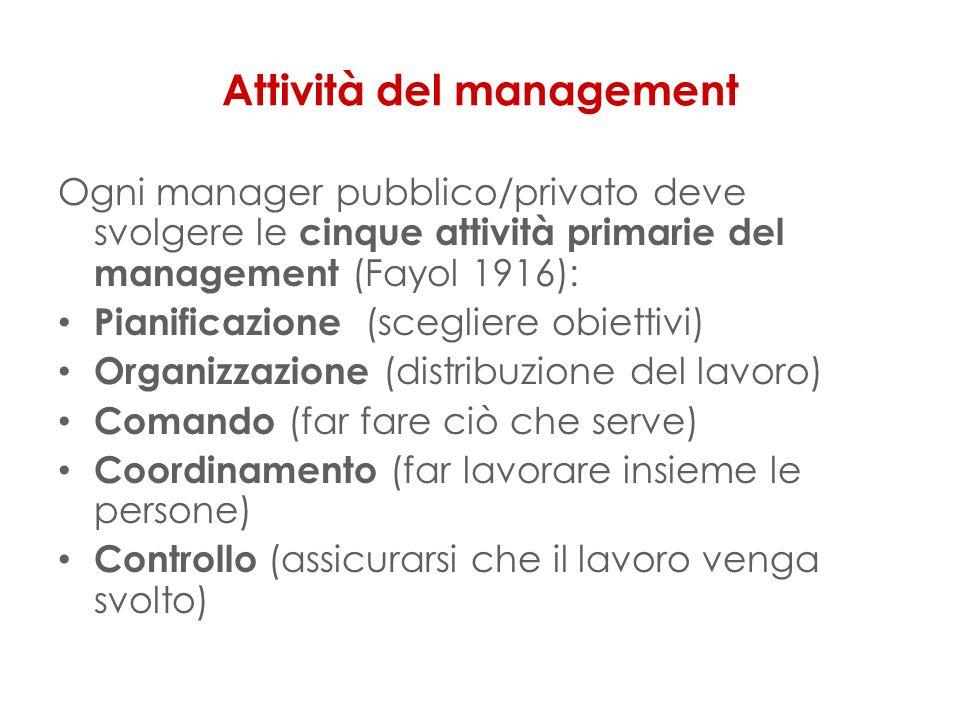 Attività del management Ogni manager pubblico/privato deve svolgere le cinque attività primarie del management (Fayol 1916): Pianificazione (scegliere obiettivi) Organizzazione (distribuzione del lavoro) Comando (far fare ciò che serve) Coordinamento (far lavorare insieme le persone) Controllo (assicurarsi che il lavoro venga svolto)