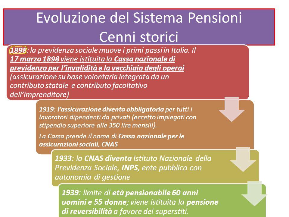 Evoluzione del Sistema Pensioni Cenni storici 1952: Legge 4 aprile 1952, n.218: si procede al riordino della materia previdenziale: viene introdotto il regime di finanziamento a ripartizione; nasce il trattamento minimo di pensione (la pensione non può essere inferiore a limiti considerati «vitali») 1957-1966: vengono istituite tre distinte Casse di previdenza: coltivatori diretti, mezzadri e coloni (1957), artigiani (1959) e commercianti (1966) 1968-1969: è un biennio in cui si attuano importanti misure nella sfera previdenziale e assistenziale.