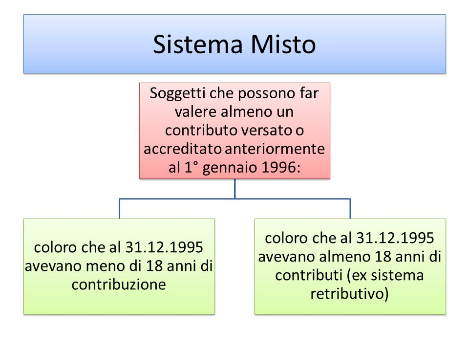 Sistema Misto Soggetti che possono far valere almeno un contributo versato o accreditato anteriormente al 1° gennaio 1996: coloro che al 31.12.1995 av