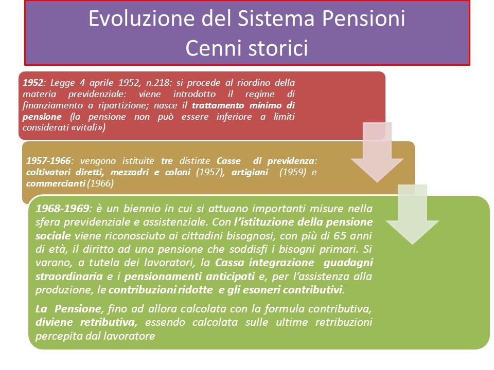 Evoluzione del Sistema Pensioni Cenni storici 1952: Legge 4 aprile 1952, n.218: si procede al riordino della materia previdenziale: viene introdotto i