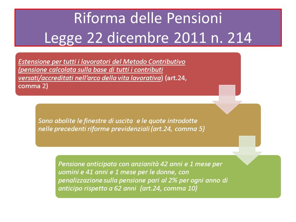 Riforma delle Pensioni Legge 22 dicembre 2011 n. 214 Estensione per tutti i lavoratori del Metodo Contributivo (pensione calcolata sulla base di tutti