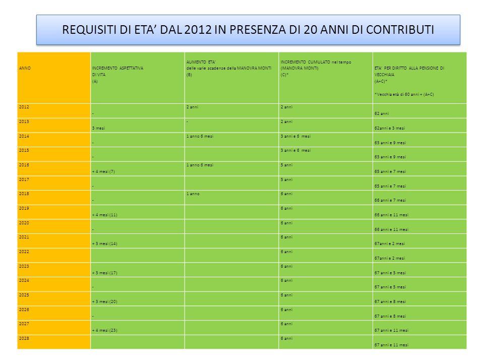 REQUISITI DI ETA DAL 2012 IN PRESENZA DI 20 ANNI DI CONTRIBUTI ANNO INCREMENTO ASPETTATIVA DI VITA (A) AUMENTO ETA delle varie scadenze della MANOVRA