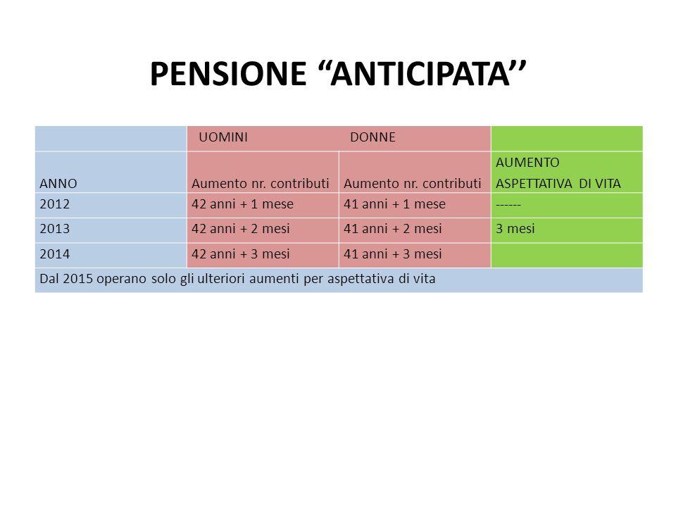 PENSIONE ANTICIPATA UOMINI DONNE ANNO Aumento nr. contributi Aumento nr. contributi AUMENTO ASPETTATIVA DI VITA 201242 anni + 1 mese41 anni + 1 mese--