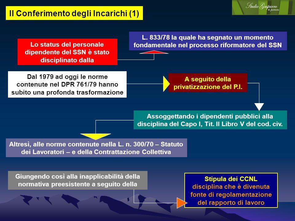 Il Conferimento degli Incarichi (1) Lo status del personale dipendente del SSN è stato disciplinato dalla Dal 1979 ad oggi le norme contenute nel DPR