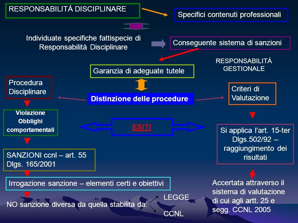 RESPONSABILITÁ DISCIPLINARE Specifici contenuti professionali Individuate specifiche fattispecie di Responsabilità Disciplinare Conseguente sistema di