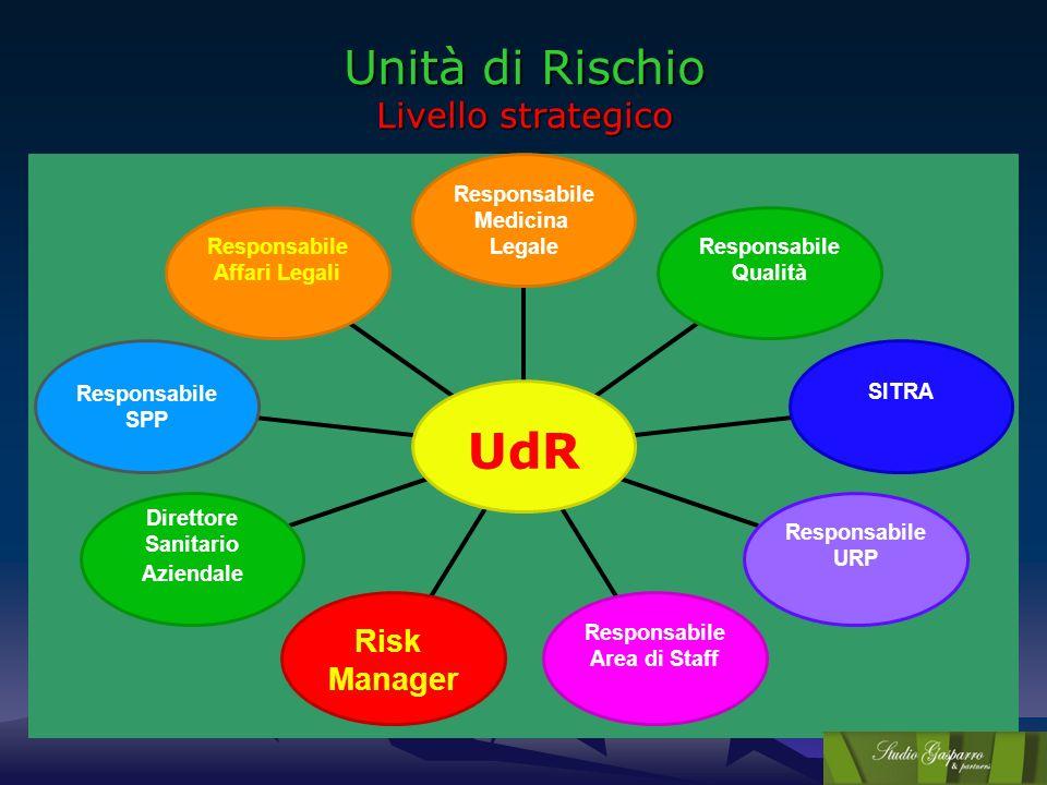 Unità di Rischio Livello strategico Responsabile Medicina Legale Responsabile Qualità SITRA Responsabile URP Responsabile Area di Staff Risk Manager D
