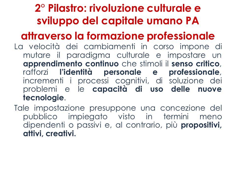2° Pilastro: rivoluzione culturale e sviluppo del capitale umano PA attraverso la formazione professionale La velocità dei cambiamenti in corso impone
