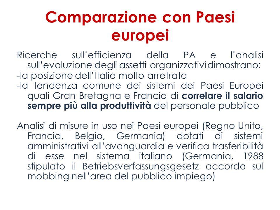 Comparazione con Paesi europei Ricerche sullefficienza della PA e lanalisi sullevoluzione degli assetti organizzativi dimostrano: -la posizione dellIt