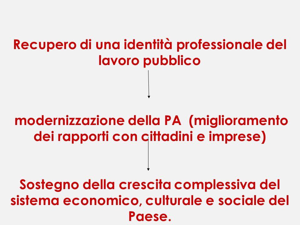 Recupero di una identità professionale del lavoro pubblico modernizzazione della PA (miglioramento dei rapporti con cittadini e imprese) Sostegno dell