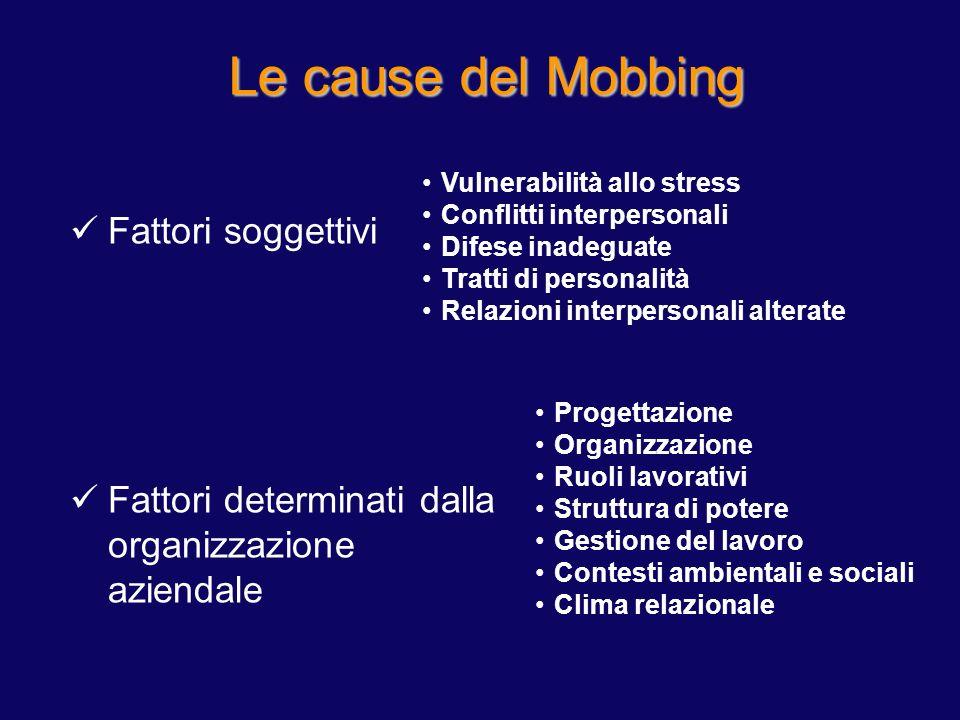 Fattori soggettivi Fattori determinati dalla organizzazione aziendale Le cause del Mobbing Vulnerabilità allo stress Conflitti interpersonali Difese i