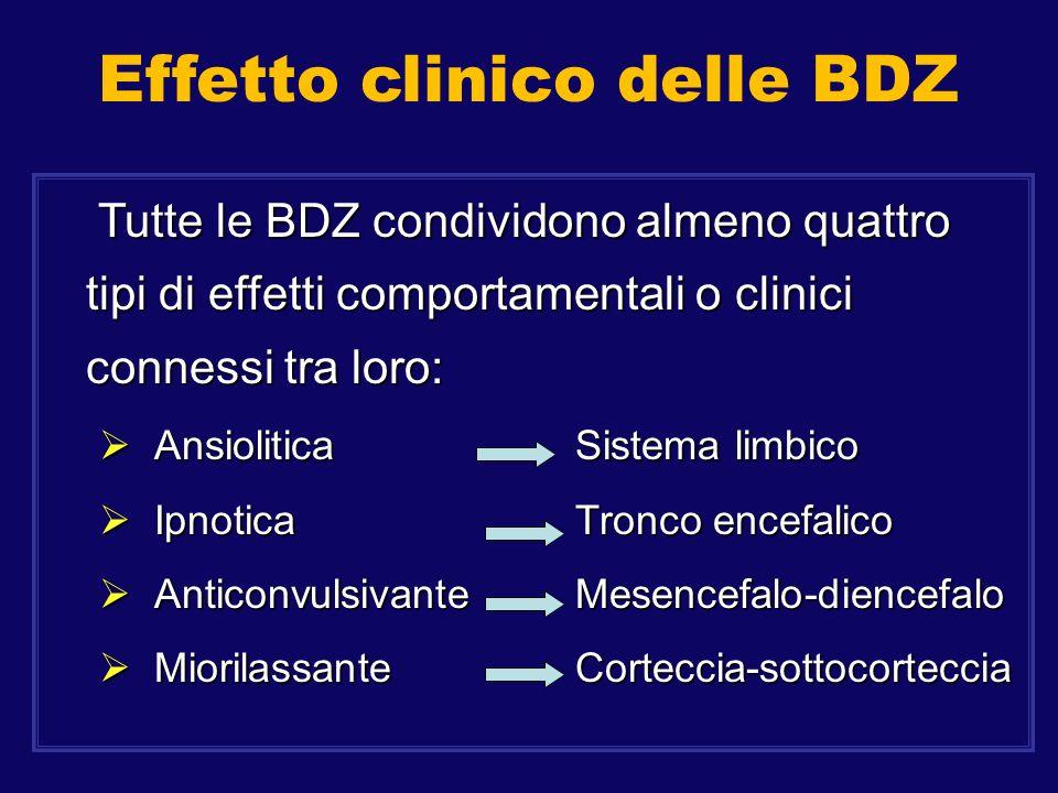 Effetto clinico delle BDZ Tutte le BDZ condividono almeno quattro tipi di effetti comportamentali o clinici connessi tra loro: Tutte le BDZ condividon