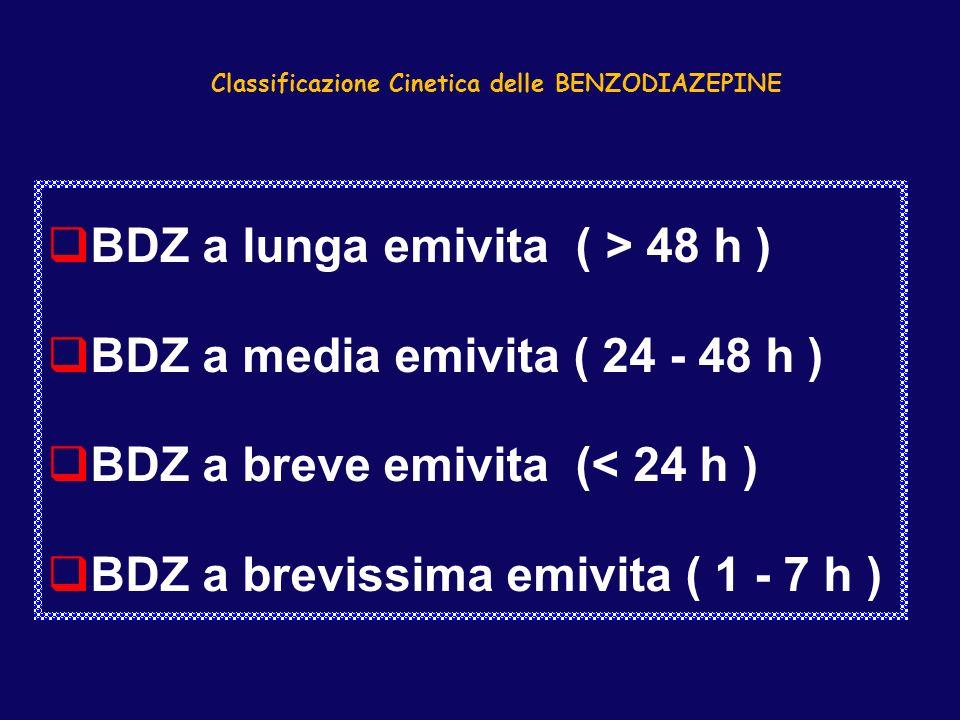 Classificazione Cinetica delle BENZODIAZEPINE qBDZ a lunga emivita ( > 48 h ) qBDZ a media emivita ( 24 - 48 h ) qBDZ a breve emivita (< 24 h ) qBDZ a