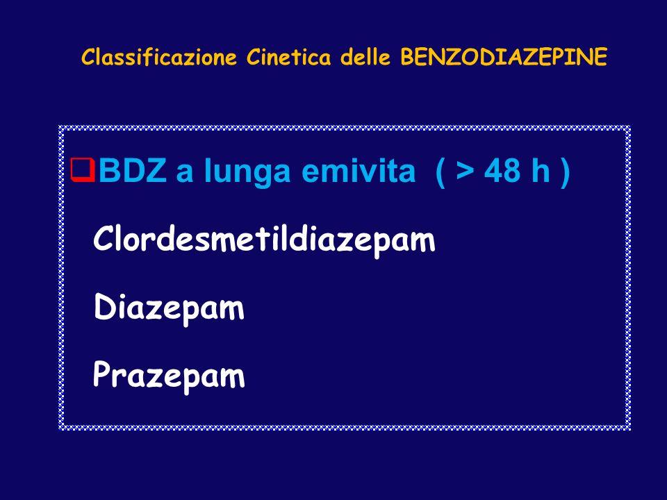 Classificazione Cinetica delle BENZODIAZEPINE BDZ a lunga emivita ( > 48 h ) Clordesmetildiazepam Diazepam Prazepam