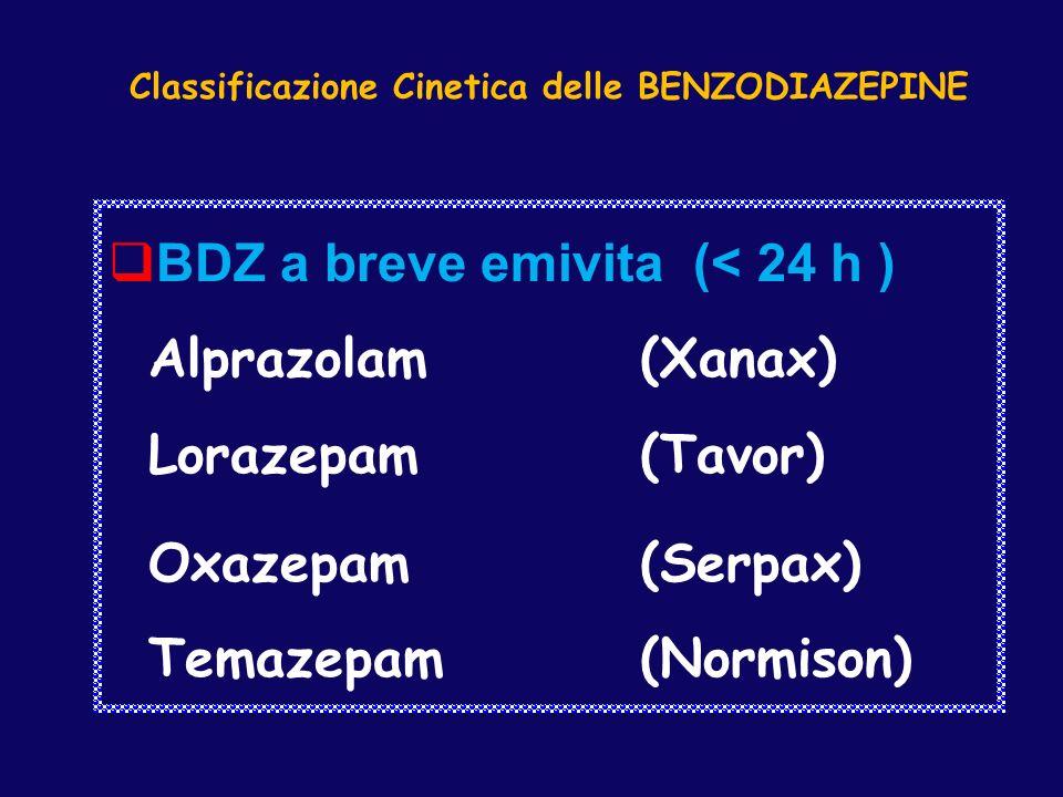 Classificazione Cinetica delle BENZODIAZEPINE BDZ a breve emivita (< 24 h ) Alprazolam (Xanax) Lorazepam (Tavor) Oxazepam (Serpax) Temazepam(Normison)