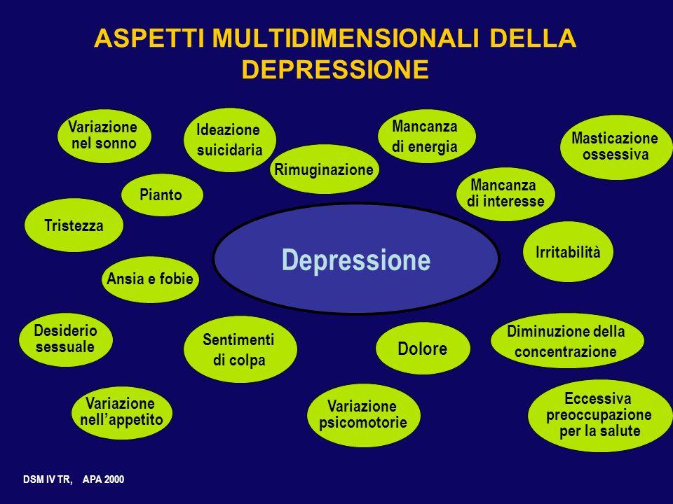 ASPETTI MULTIDIMENSIONALI DELLA DEPRESSIONE Ansia e fobie Pianto Rimuginazione Masticazione ossessiva Irritabilità Diminuzione della concentrazione Va