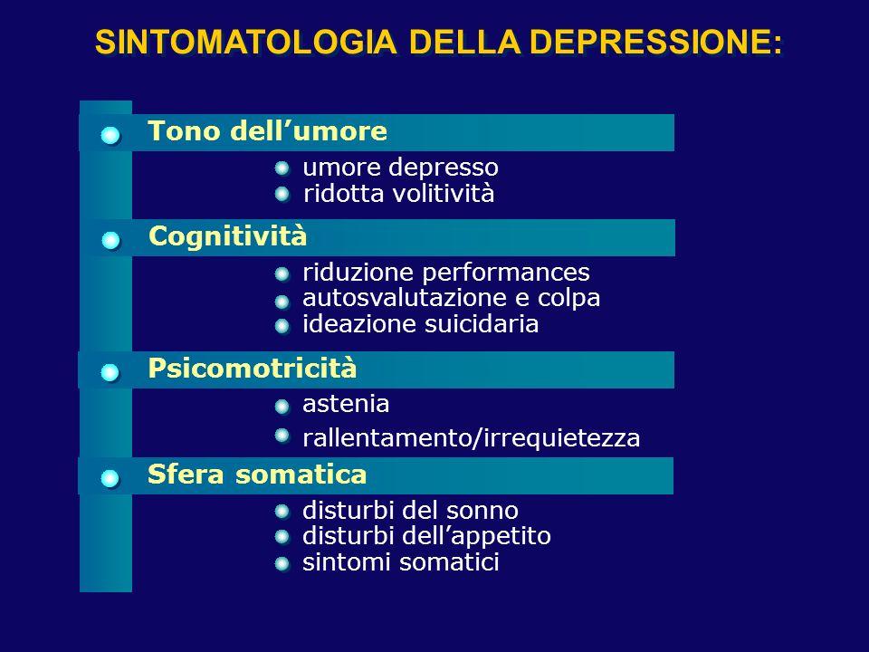 SINTOMATOLOGIA DELLA DEPRESSIONE: Tono dellumore Cognitività Psicomotricità Sfera somatica umore depresso ridotta volitività riduzione performances au