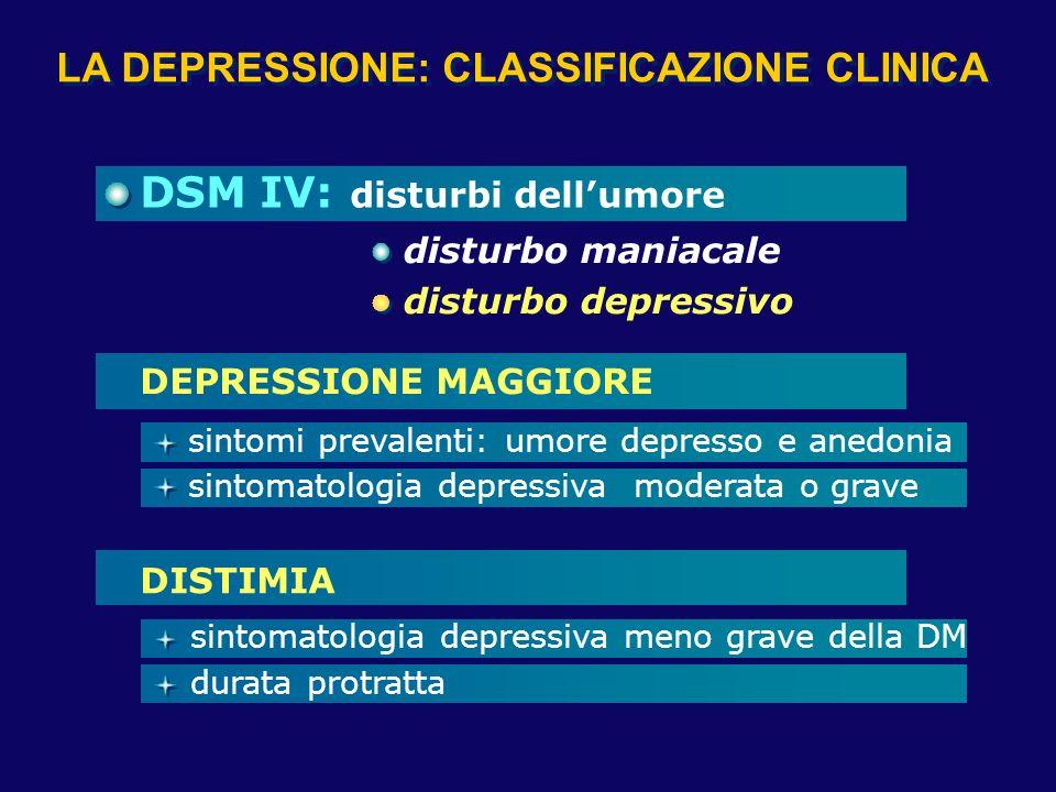 LA DEPRESSIONE: CLASSIFICAZIONE CLINICA DSM IV: disturbi dellumore DISTIMIA sintomatologia depressiva meno grave della DM DEPRESSIONE MAGGIORE sintoma
