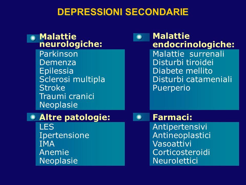DEPRESSIONI SECONDARIE Parkinson Demenza Epilessia Sclerosi multipla Stroke Traumi cranici Neoplasie Malattie surrenali Disturbi tiroidei Diabete mell