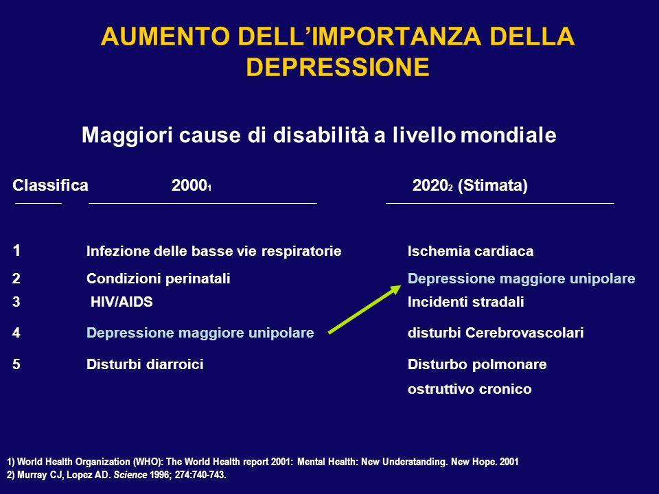 Classifica 2000 1 2020 2 (Stimata) 1 Infezione delle basse vie respiratorie Ischemia cardiaca 2Condizioni perinatali Depressione maggiore unipolare 3
