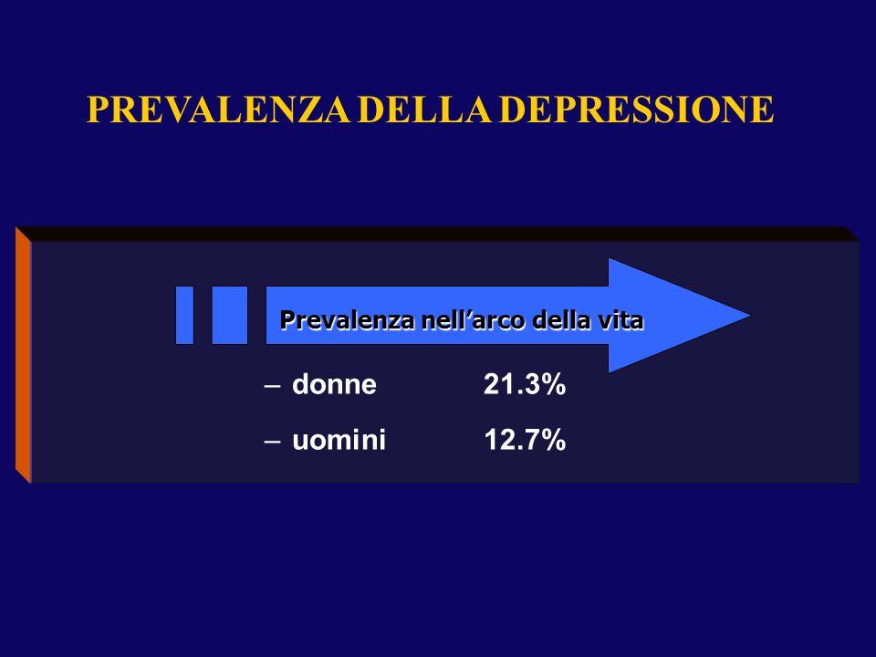 –donne 21.3% –uomini12.7% PREVALENZA DELLA DEPRESSIONE Prevalenza nellarco della vita