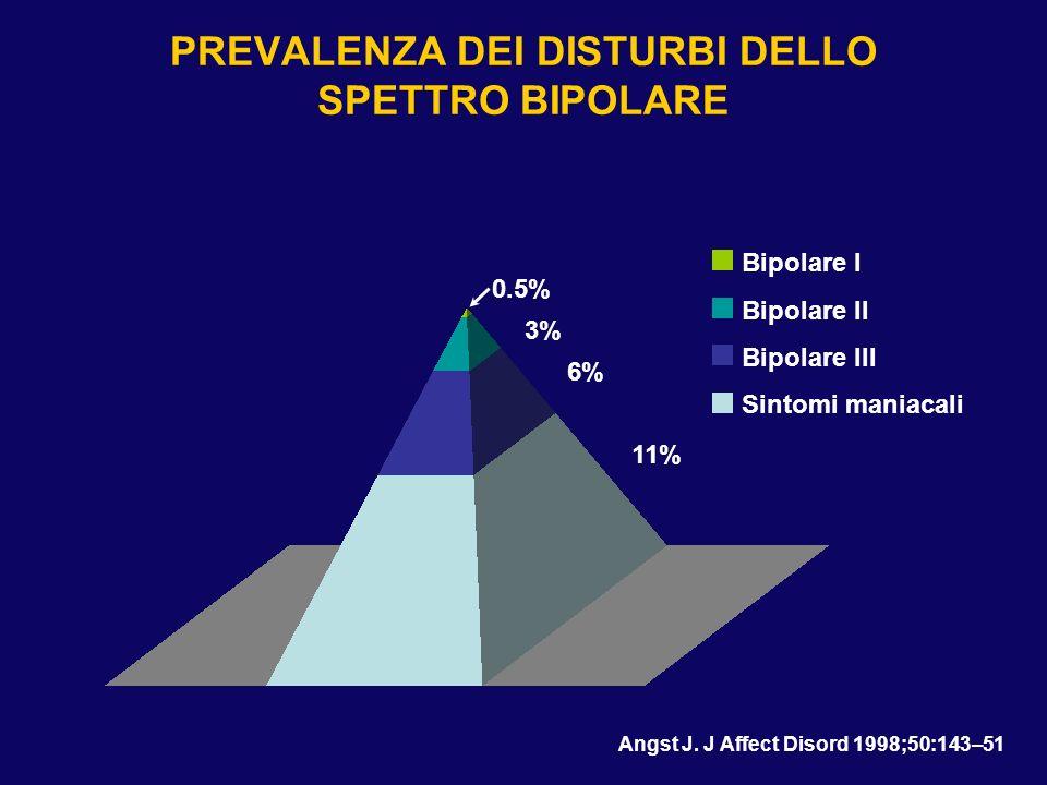 PREVALENZA DEI DISTURBI DELLO SPETTRO BIPOLARE 0.5% 3% 6% 11% Angst J. J Affect Disord 1998;50:143–51 Bipolare I Bipolare II Bipolare III Sintomi mani