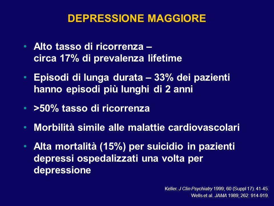 DEPRESSIONE MAGGIORE Alto tasso di ricorrenza – circa 17% di prevalenza lifetime Episodi di lunga durata – 33% dei pazienti hanno episodi più lunghi d