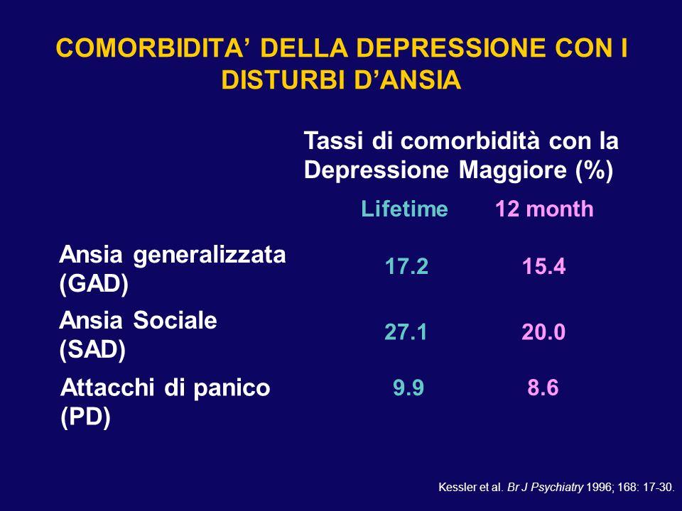 COMORBIDITA DELLA DEPRESSIONE CON I DISTURBI DANSIA Ansia generalizzata (GAD) Ansia Sociale (SAD) Attacchi di panico (PD) Lifetime12 month Tassi di co