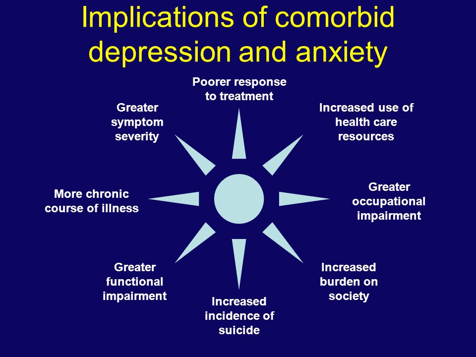 Implications of comorbid depression and anxiety Greater symptom severity More chronic course of illness Greater functional impairment Increased use of