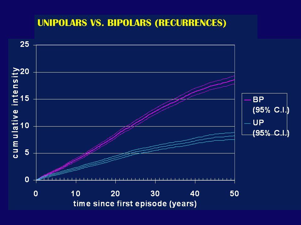 UNIPOLARS VS. BIPOLARS (RECURRENCES)
