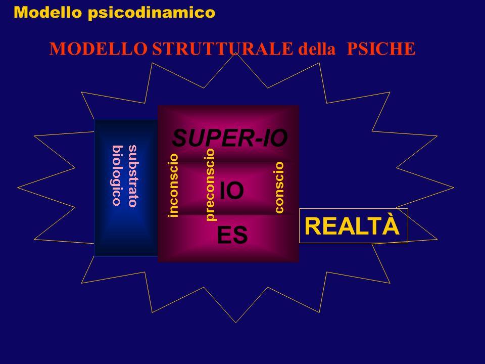 REALTÀ MODELLO STRUTTURALE della PSICHE substrato biologico ES IOSUPER-IO inconscio preconscio conscio Modello psicodinamico