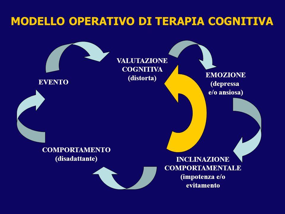 MODELLO OPERATIVO DI TERAPIA COGNITIVA EVENTO VALUTAZIONE COGNITIVA (distorta) EMOZIONE (depressa e/o ansiosa) INCLINAZIONE COMPORTAMENTALE (impotenza