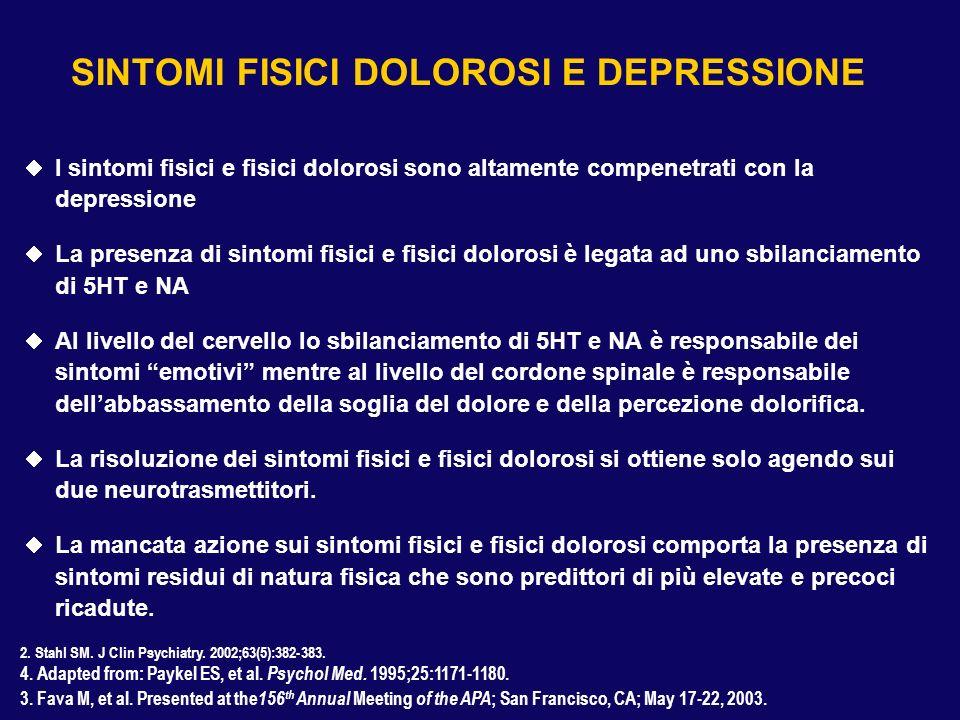 SINTOMI FISICI DOLOROSI E DEPRESSIONE I sintomi fisici e fisici dolorosi sono altamente compenetrati con la depressione La presenza di sintomi fisici