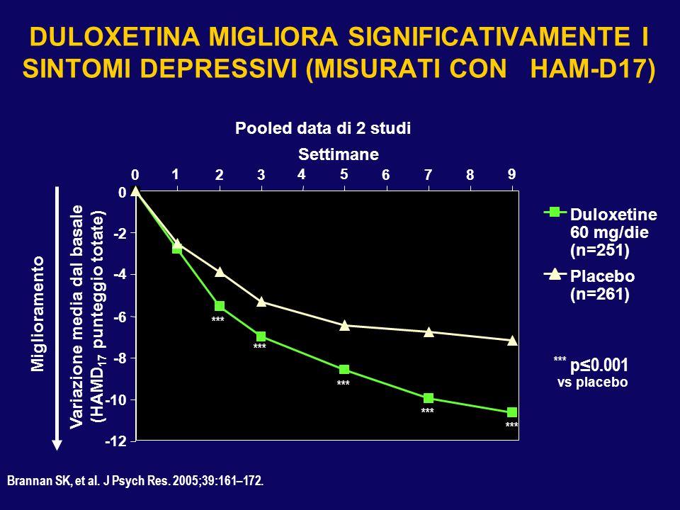 DULOXETINA MIGLIORA SIGNIFICATIVAMENTE I SINTOMI DEPRESSIVI (MISURATI CON HAM-D17) Miglioramento *** p0.001 vs placebo Variazione media dal basale (HA