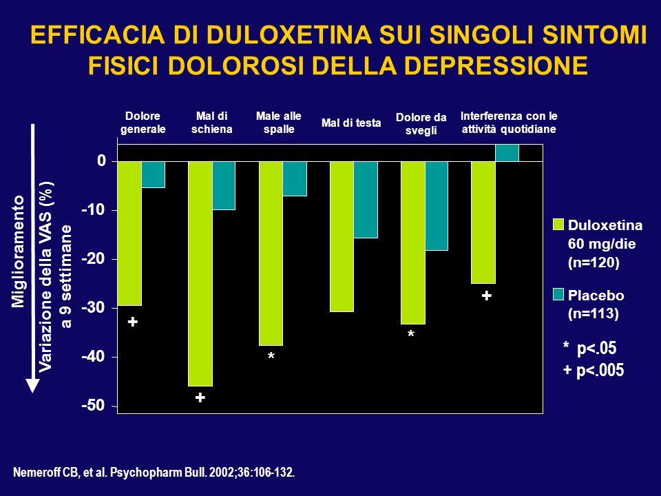 Nemeroff CB, et al. Psychopharm Bull. 2002;36:106-132. -50 -40 -30 -20 -10 0 Dolore generale Mal di schiena Male alle spalle Mal di testa Dolore da sv