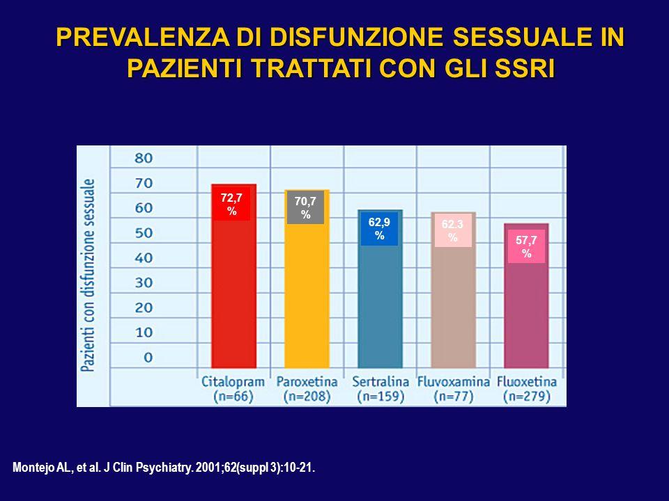 Montejo AL, et al. J Clin Psychiatry. 2001;62(suppl 3):10-21. PREVALENZA DI DISFUNZIONE SESSUALE IN PAZIENTI TRATTATI CON GLI SSRI 72,7 % 70,7 % 62,9