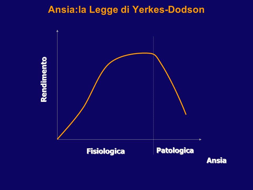 Ansia:la Legge di Yerkes-DodsonRendimento Ansia Fisiologica Patologica