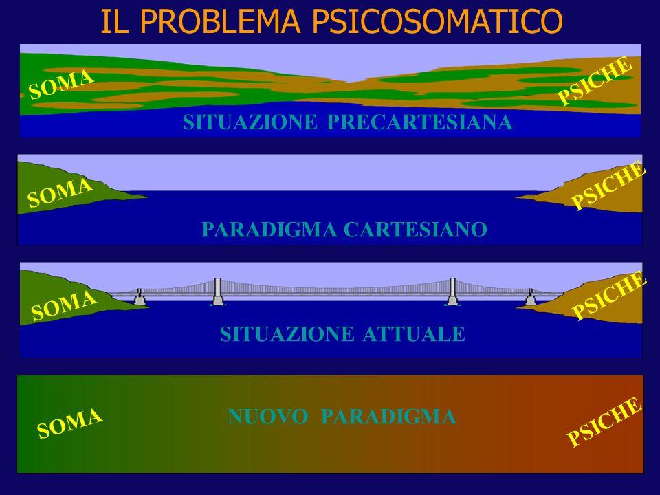 SOMA PSICHE SOMA PSICHE SOMA PSICHE PARADIGMA CARTESIANO SITUAZIONE ATTUALE NUOVO PARADIGMA IL PROBLEMA PSICOSOMATICO SITUAZIONE PRECARTESIANA SOMA PS