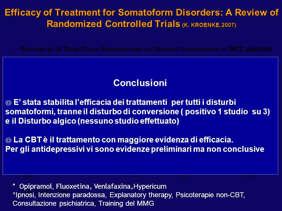 Efficacy of Treatment for Somatoform Disorders: A Review of Randomized Controlled Trials (K. KROENKE, 2007) Disturbo CBT Antidepressivo* Altre terapie