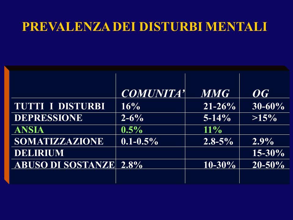 PREVALENZA DEI DISTURBI MENTALI COMUNITA MMGOG TUTTI I DISTURBI16%21-26%30-60% DEPRESSIONE2-6%5-14%>15% ANSIA0.5%11% SOMATIZZAZIONE0.1-0.5%2.8-5%2.9%